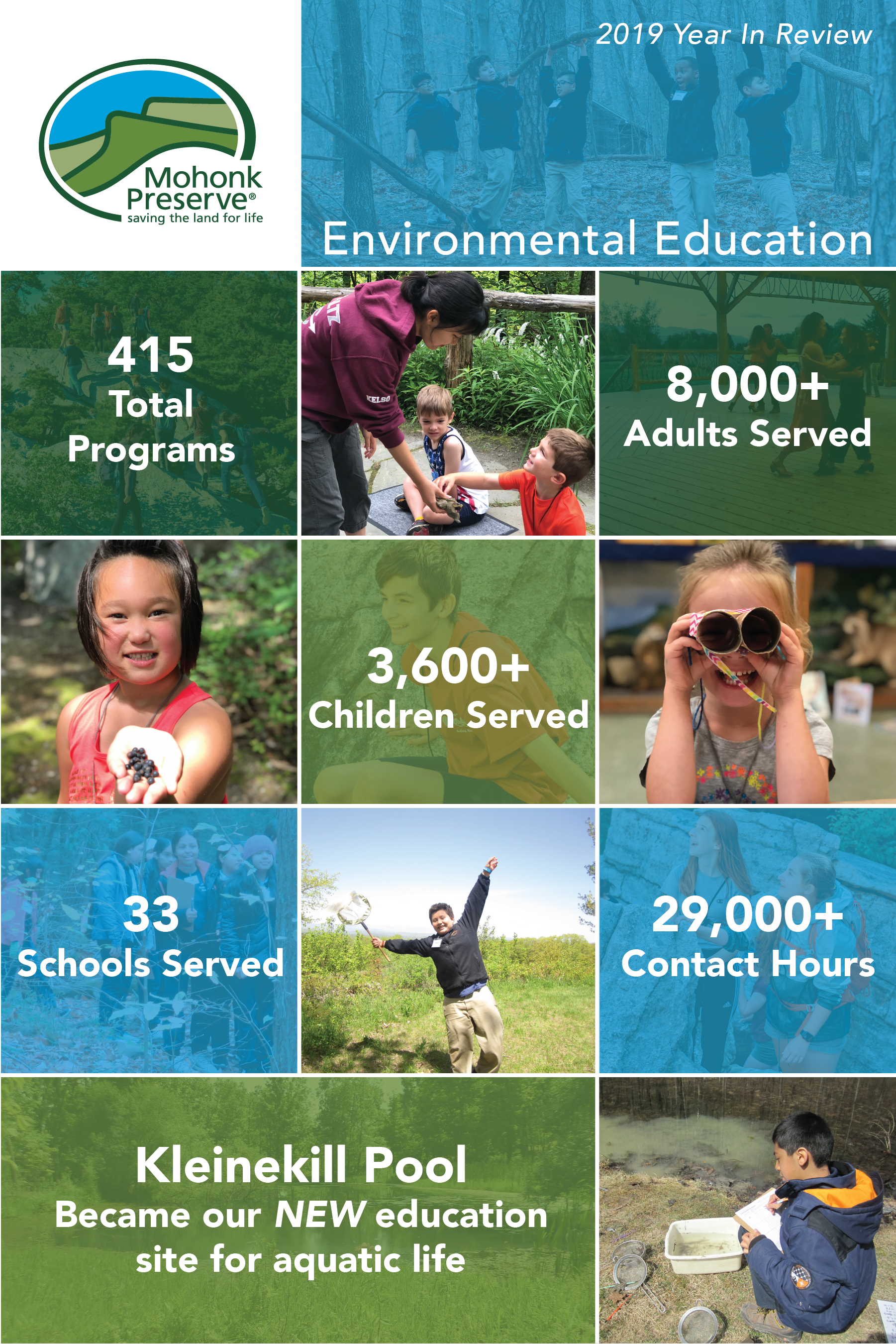 2019 Year In Review: Environmental Education, 415 Total Programs, 8,000+ Adults Served, 3,600+ Children Served, 33 Schools Served, 29,000+ Contact Hours, Kleinekill Pool became our NEW education site for aquatic life