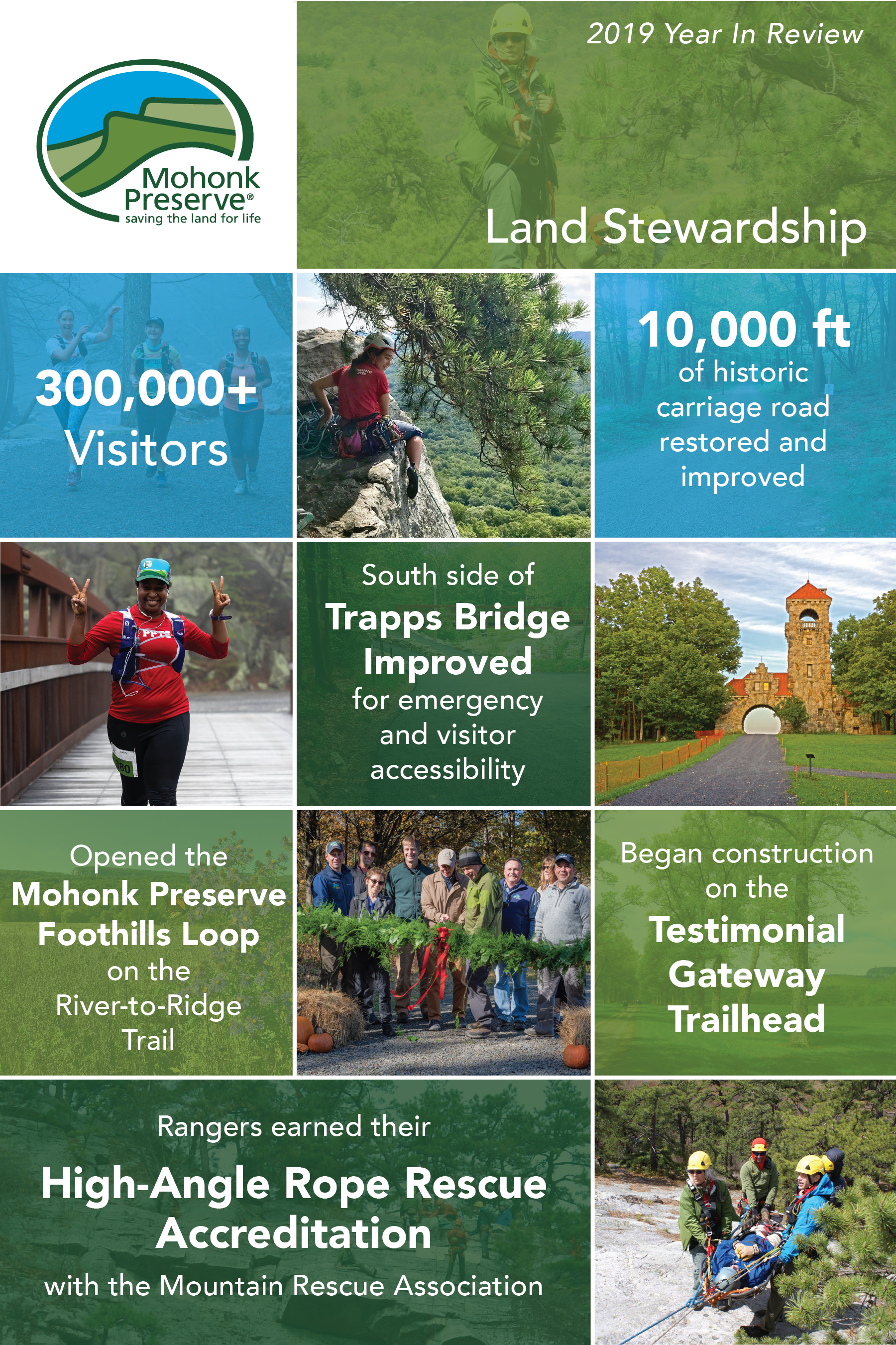 2019 Year In Review, Land Stewardship; 300,000+ visitors, 10,000 ft of historic carriage road restored and improved, South side of Trapps Bridge improved for emergency and visitor accessibility, opened the Mohonk Preserve Foothills Loop on the River-to-Ridge Trail, Began construction on the Testimonial Gateway Trailhead, Rangers earned their High-Angle Rope Rescue Accreditation with the Mountain Rescue Association