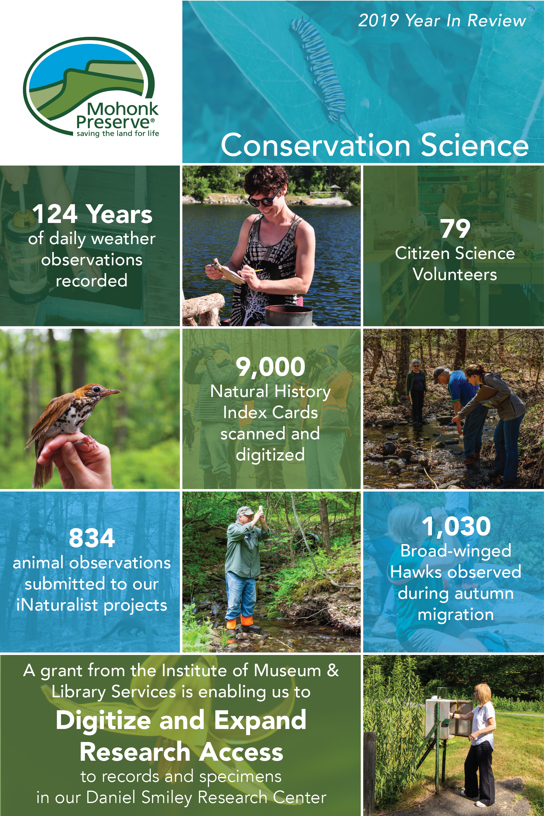 2019 Year In Review: Conservation Science, 124 years of daily weather observations recorded, 79 citizen science volunteers, 9,000 Natural history index cards scanned and digitized, 834 animal observations submitted to our iNaturalist projects, 1,030 broad-winged hawks observed during autumn migration, A grant from the Institute of Museum & Library Services is enabling us to Digitize and Expand Research Access to records and specimens in our Daniel Smiley Research Center.