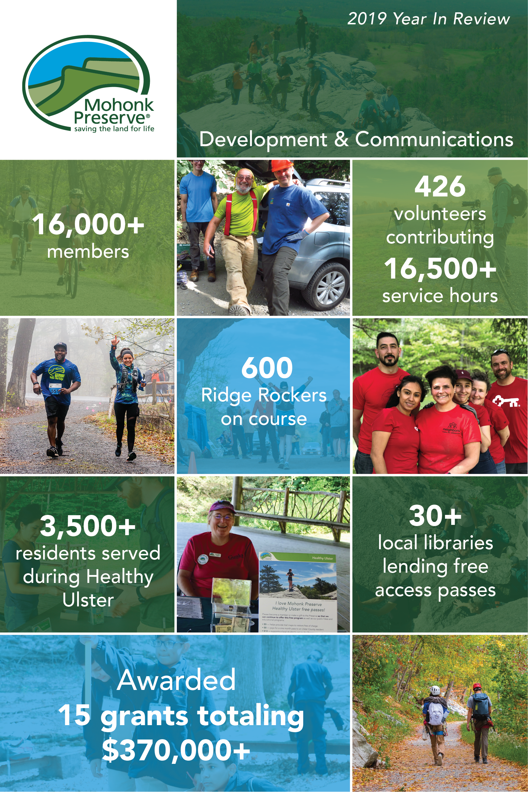 2019 Year In Review: Development & Communications, 16,000+ members, 426 volunteers contributing 16,500+ service hours, 600 Ridge Rockers on course, 3,500+ residents served during Healthy Ulster, 30+ local libraries lending free access passes, Awarded 15 grants totaling $370,000+