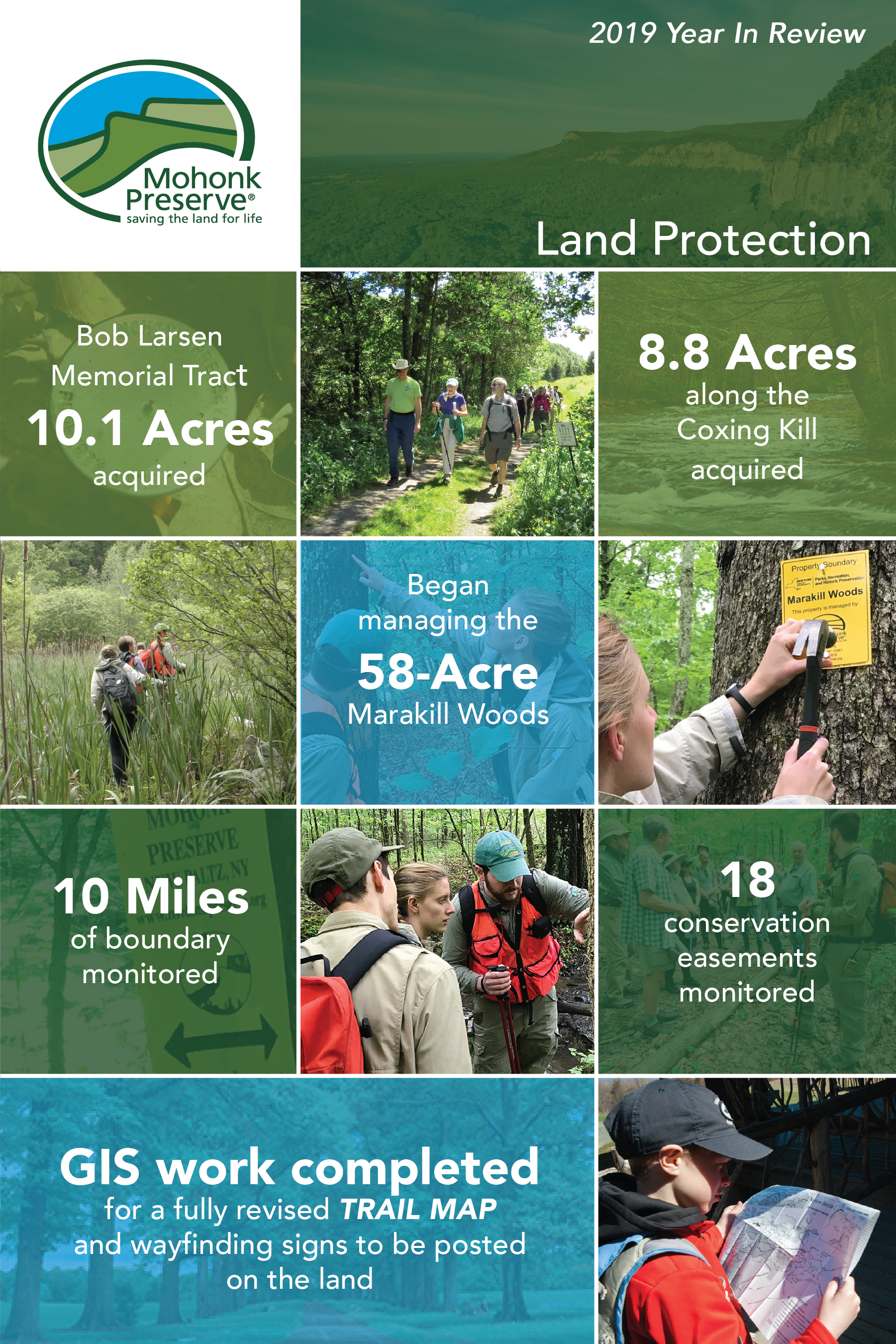 2019 Year In review: Land Protection. Bob Larsen Memorial Tract 10.1 Acres aquired, 8.8 Acres along the Coxing Kill acquired, Began managing the 58-Acre Marakill Woods, 10 Miles of boundary monitored, 18 conservation easements monitored, GIS work completed for a fully revised Trail Map and wayfinding signs to be posted on the land