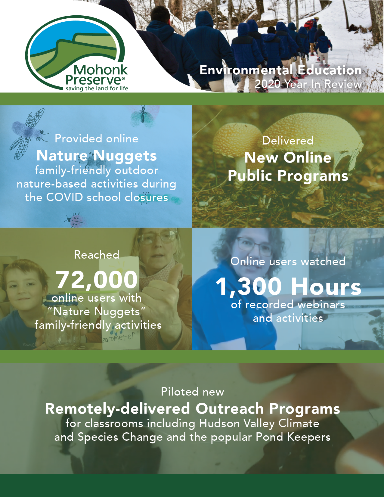 """Environmental Education 2020 Year In Review; Provided online Nature Nuggets family-friendly outdoor nature-based activities suring the COVID school closures; Delivered new online public programs; Reached 72,000 online users with """"Nature Nuggets"""" family-friendly activities; online users watched 1,300 hours of recorded webinars and activities; Piloted new remotely-delivered Outreach programs for classrooms including Hudson Valley Climate and Species Change and the popular Pond Keepers"""