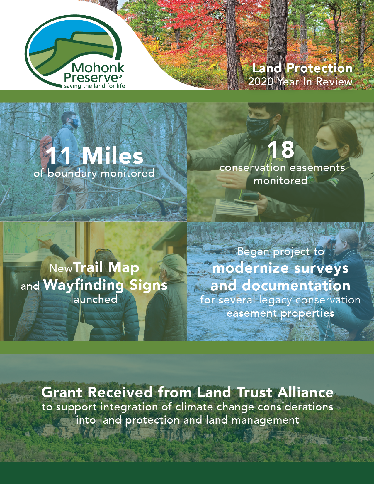 Land Protection: 2020 Year In Review; 11 Miles of boundary monitored; 18 conservation easements monitored; New trail map and wayfinding signs launched; Began project to modernize survey and documentation for several legacy conservation easement properties; Grant recieved from Land Trust Alliance to support integration of climate change considerations into land protection and land management.