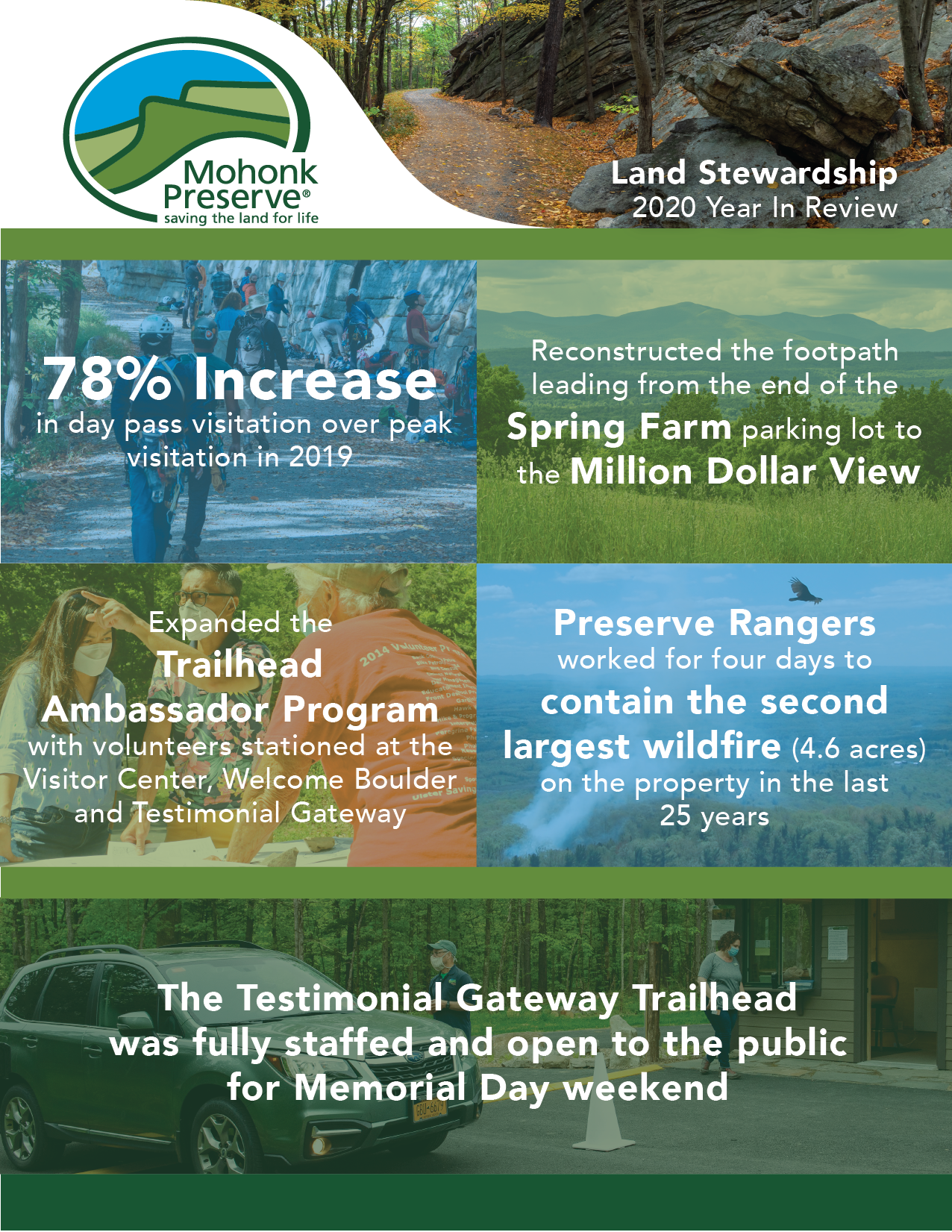 Land Stewardship 2020 Year In Review; 78% increase in day pass visitation over peak visitation in 2019; Reconstructed the footpath leading from the end of Spring Farm Parking Lot to the Million Dollar View; Expanded the Trailhead Ambassador Program with volunteers stationed at the Visitor Center, Welcome Boulder and Testimonial Gateway; Preserve Rangers worked for four days to contain the second largest wildfire on the property in 25 years; The Testimonial Gateway Trailhead was fully staffed and open to the public for Memorial Day weekend.