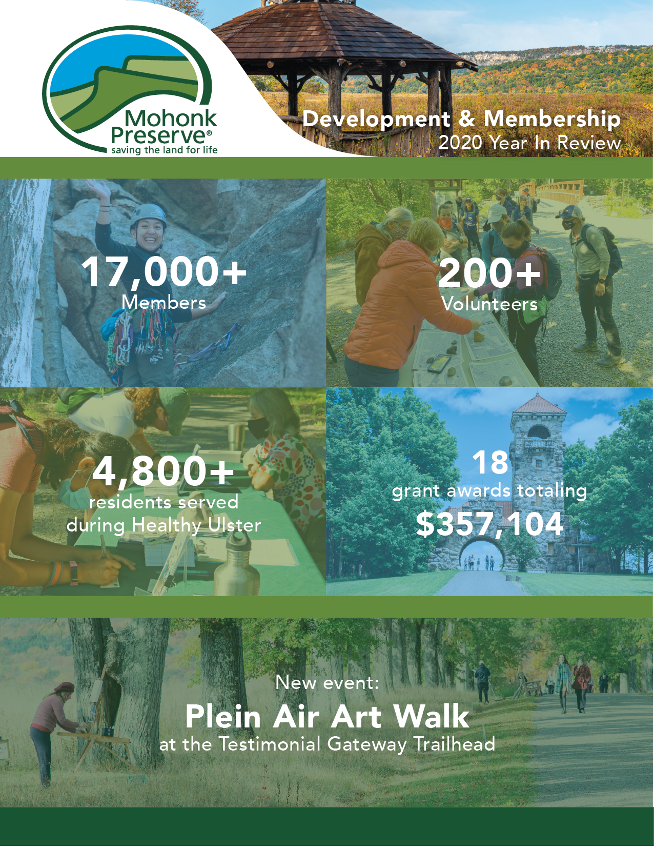 Development and Membership: 2020 Year In Review; 17,000+ Members; 200+ Volunteers; 4,800+ residents served during Healthy Ulster; New event - Plein Air Art Walk at the Testimonial Gateway Tower